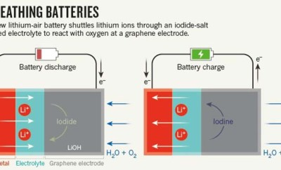 UK Scientists Create Battery