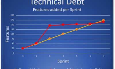 Recognizing Technical Debt