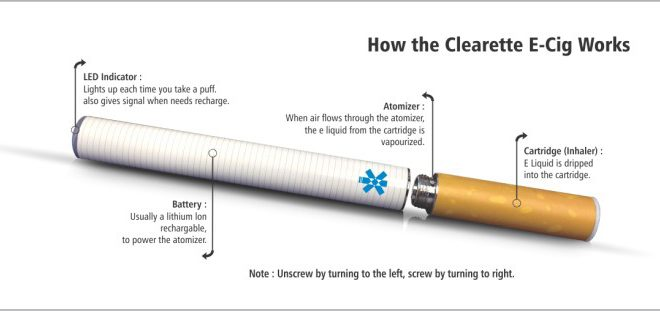 Understanding How E-Cigs Work