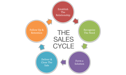 Why Your Business Needs A Quick Sales Cycle ...